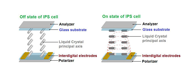 IPS – In-Plane Switching