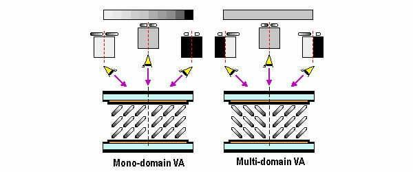 VA – Vertical Alignment